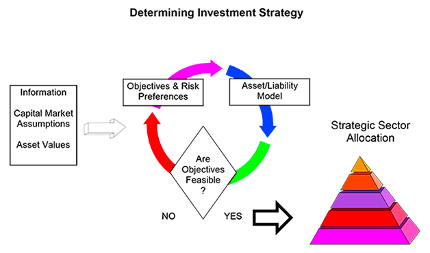 investment-strategy